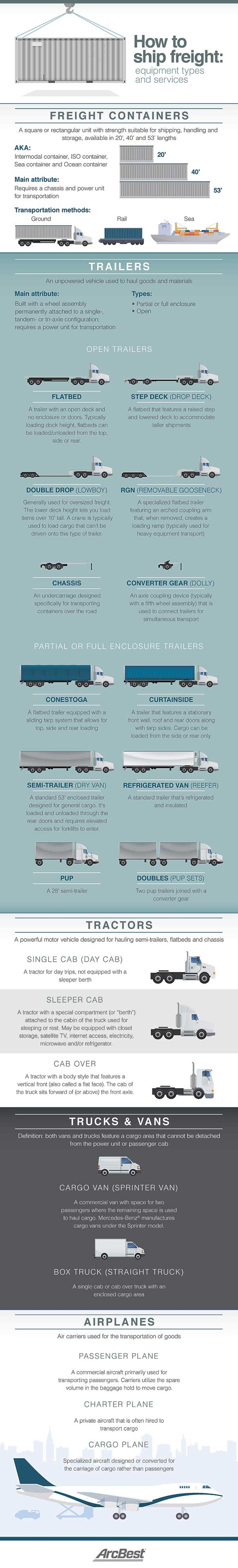 Shipping_Equipment_Types_and_Sizes_Description_600.jpg