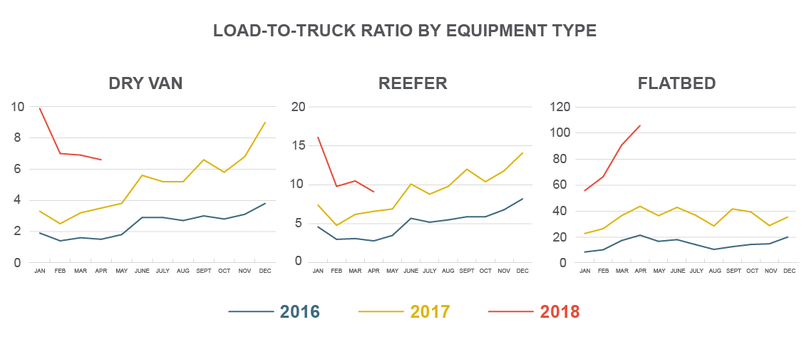 Load-to-Truck Ratio by Equipment Type