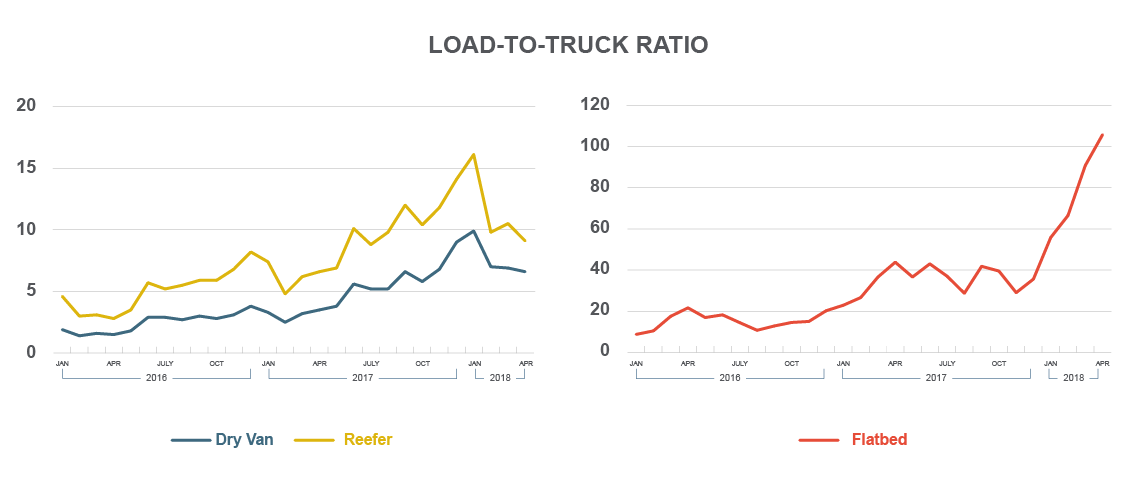Load-to-Truck Ratio