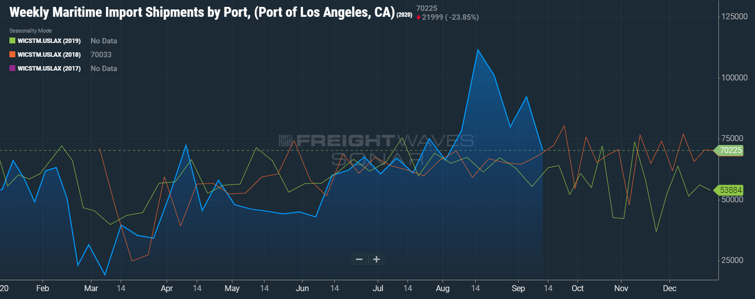 Weekly Maritime Import Shipments by Port