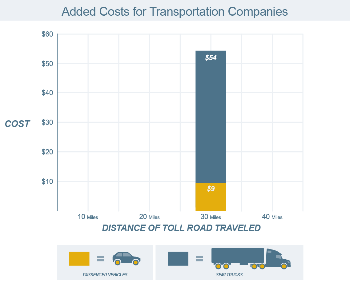 The Logistics of Road Tolls: Added Costs