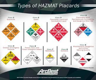 Understanding Hazmat Placards Arcbest